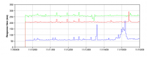 Response times from our three DNS Servers